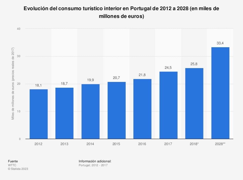 Estadística: Evolución del consumo turístico interior en Portugal de 2012 a 2028 (en miles de millones de euros) | Statista