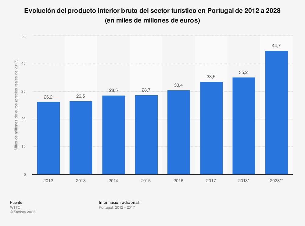Estadística: Evolución del producto interior bruto del sector turístico en Portugal de 2012 a 2028 (en miles de millones de euros) | Statista