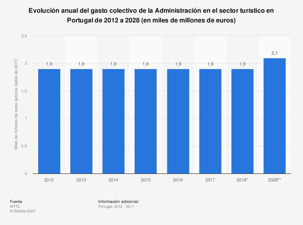 Estadística: Evolución anual del gasto colectivo de la Administración en el sector turístico en Portugal de 2012 a 2028 (en miles de millones de euros) | Statista