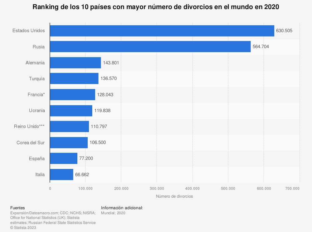 Estadística: Ranking de los 10 países con mayor número de divorcios en el mundo en 2016 | Statista
