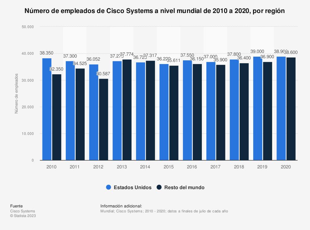 Estadística: Número de empleados de Cisco Systems a nivel mundial de 2010 a 2018, por región | Statista