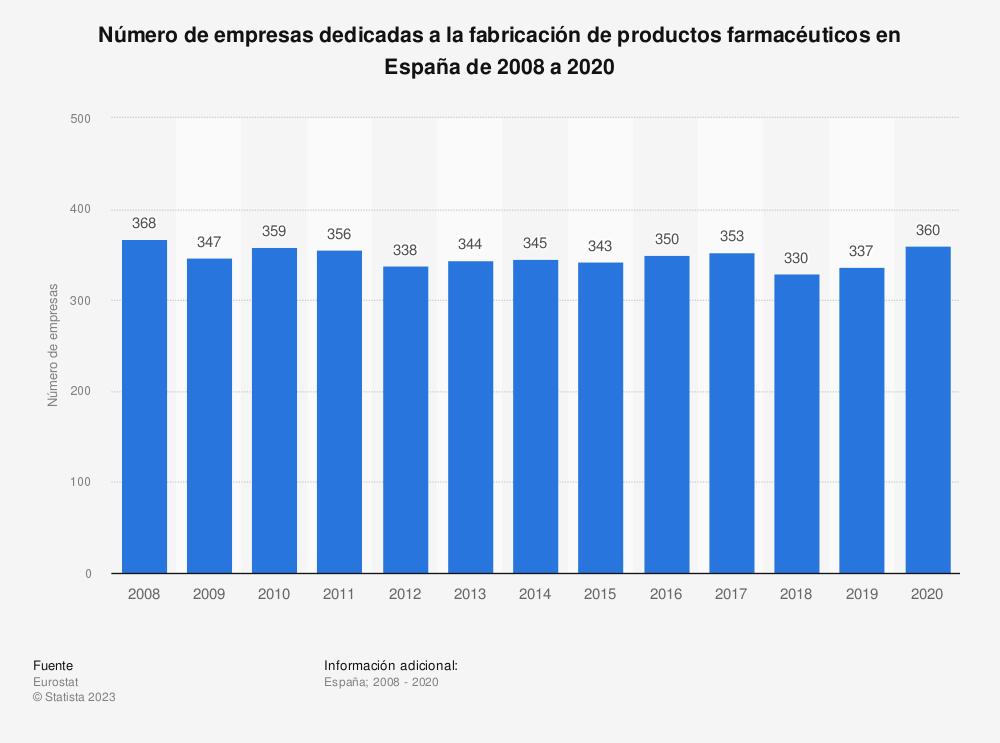 Estadística: Número de empresas dedicadas a la fabricación de productos farmacéuticos en España de 2008 a 2018 | Statista