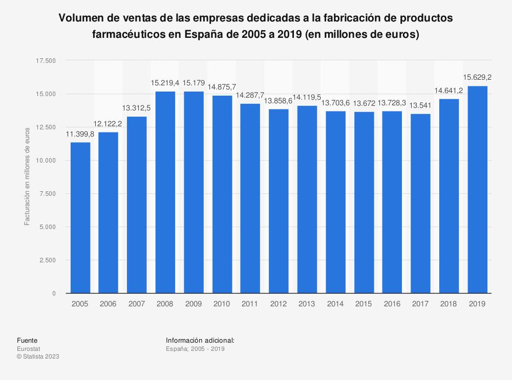 Estadística: Volumen de ventas de las empresas dedicadas a la fabricación de productos farmacéuticos en España de 2005 a 2017 (en millones de euros) | Statista