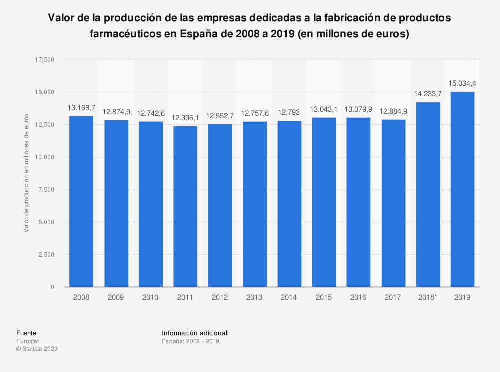 Estadística: Valor de la producción de las empresas dedicadas a la fabricación de productos farmacéuticos en España de 2008 a 2018 (en millones de euros) | Statista