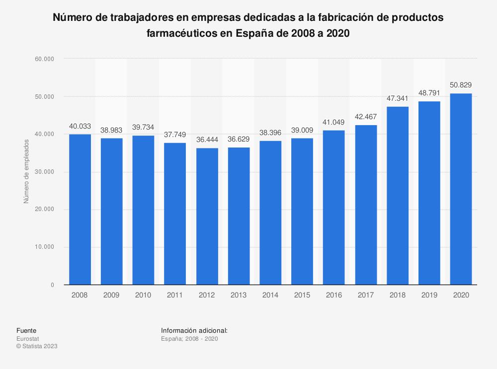 Estadística: Número de trabajadores en empresas dedicadas a la fabricación de productos farmacéuticos en España de 2008 a 2017 | Statista