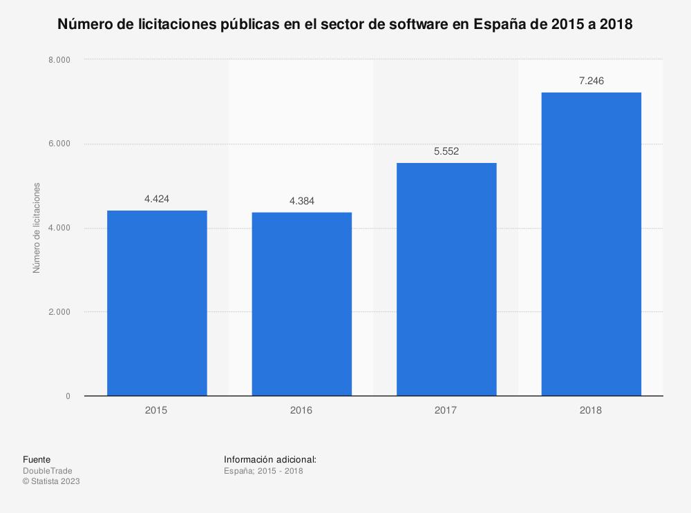 Estadística: Número de licitaciones públicas en el sector de software en España de 2015 a 2018 | Statista