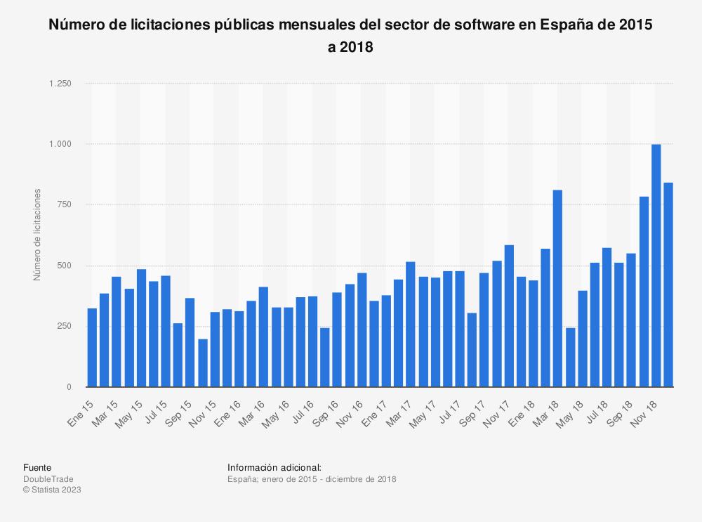 Estadística: Número de licitaciones públicas mensuales del sector de software en España de 2015 a 2018 | Statista