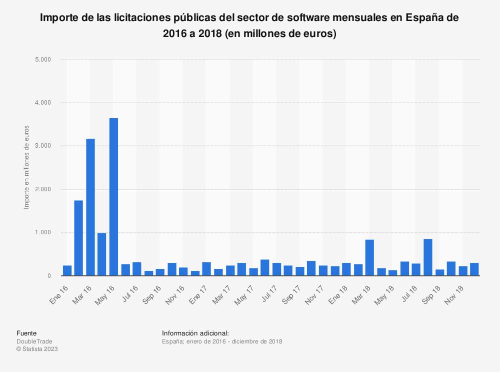Estadística: Importe de las licitaciones públicas del sector de software mensuales en España de 2016 a 2018 (en millones de euros)  | Statista