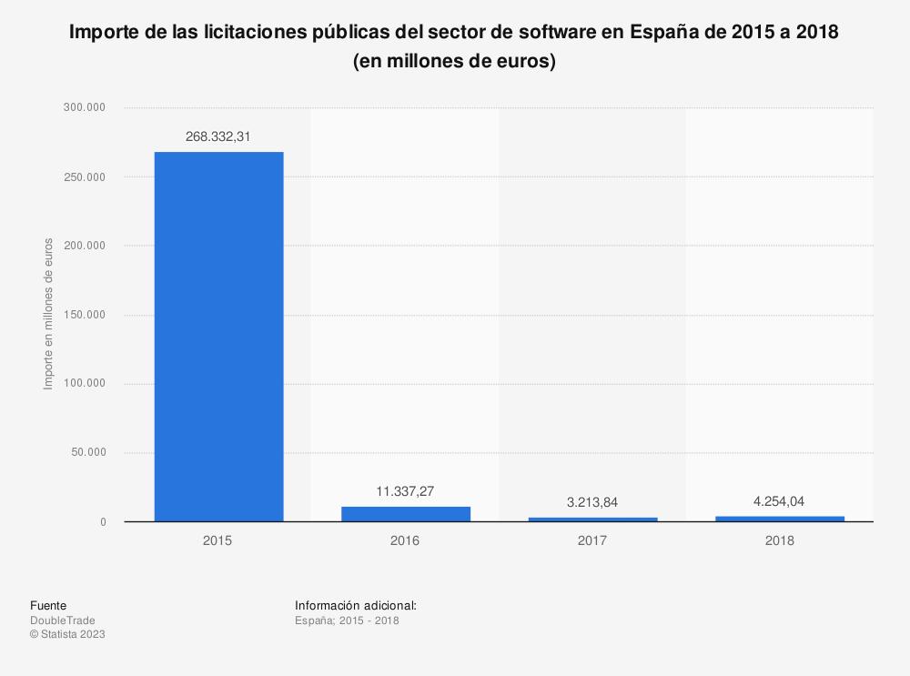 Estadística: Importe de las licitaciones públicas del sector de software en España de 2015 a 2018 (en millones de euros)  | Statista