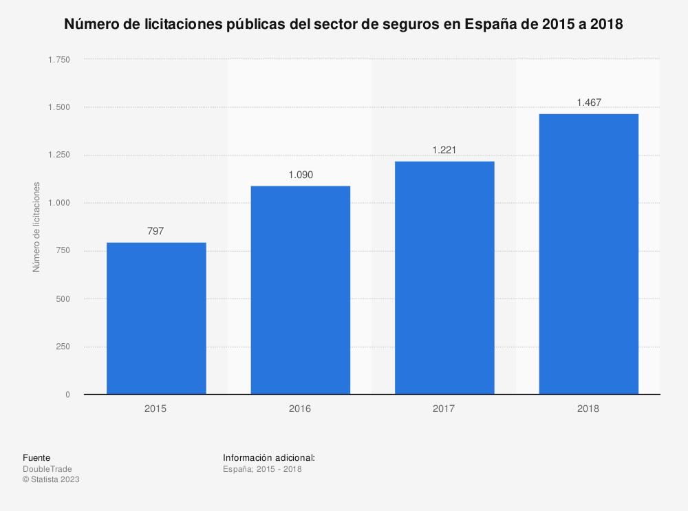 Estadística: Número de licitaciones públicas del sector de seguros en España de 2015 a 2018 | Statista