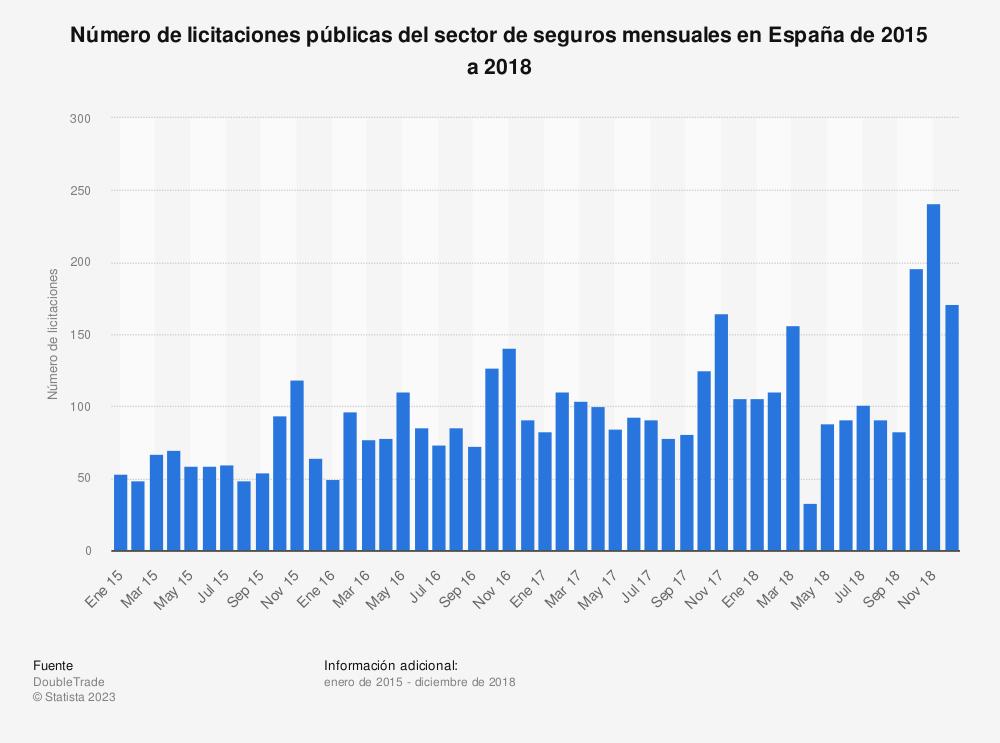Estadística: Número de licitaciones públicas del sector de seguros mensuales en España de 2015 a 2018 | Statista