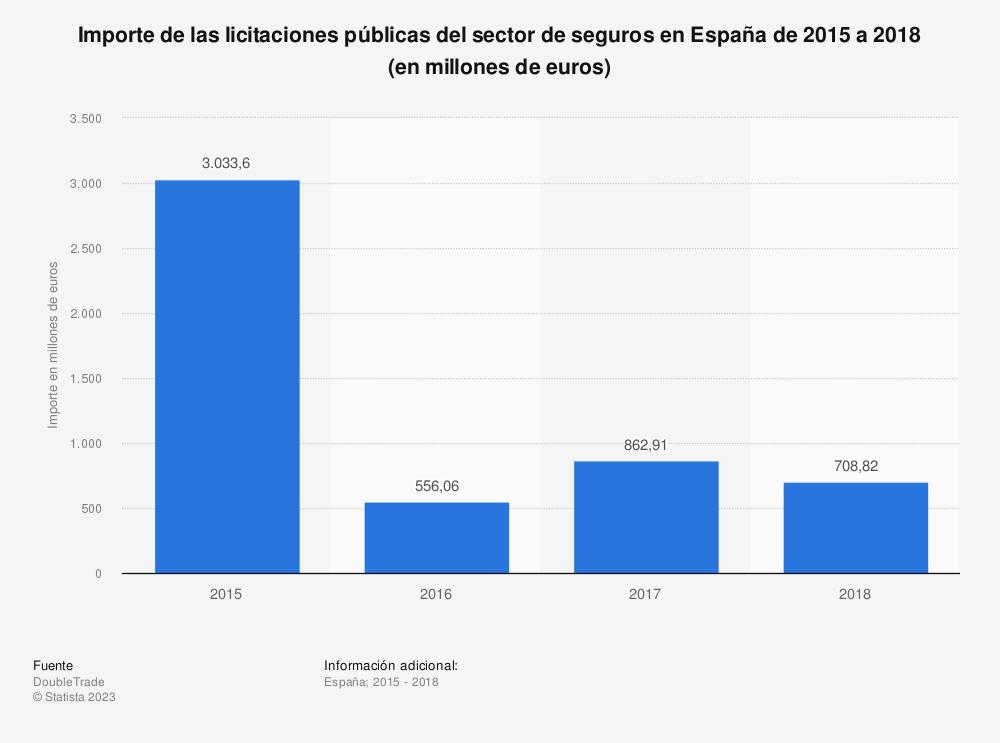 Estadística: Importe de las licitaciones públicas del sector de seguros en España de 2015 a 2018 (en millones de euros)  | Statista