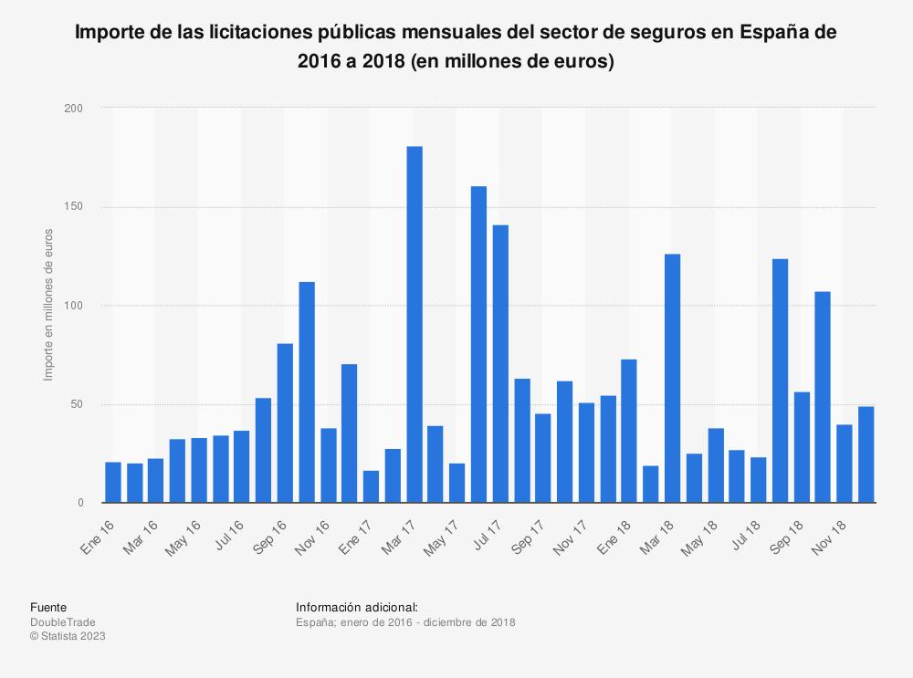 Estadística: Importe de las licitaciones públicas mensuales del sector de seguros en España de 2016 a 2018 (en millones de euros)  | Statista