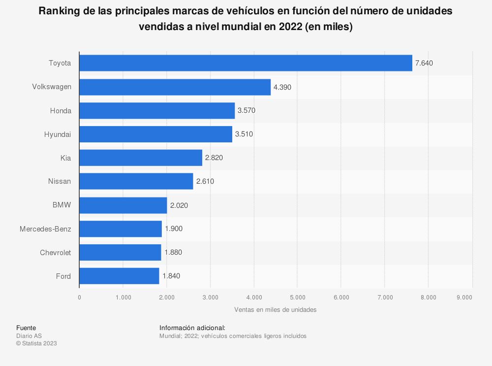 Estadística: Ranking de las principales marcas de vehículos en función del número de unidades vendidas a nivel mundial en 2019 (en miles) | Statista