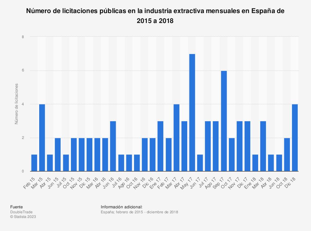 Estadística: Número de licitaciones públicas en la industria extractiva mensuales en España de 2015 a 2018 | Statista