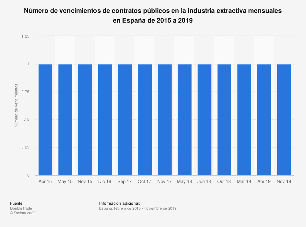 Estadística: Número de vencimientos de contratos públicos en la industria extractiva mensuales en España de 2015 a 2019 | Statista