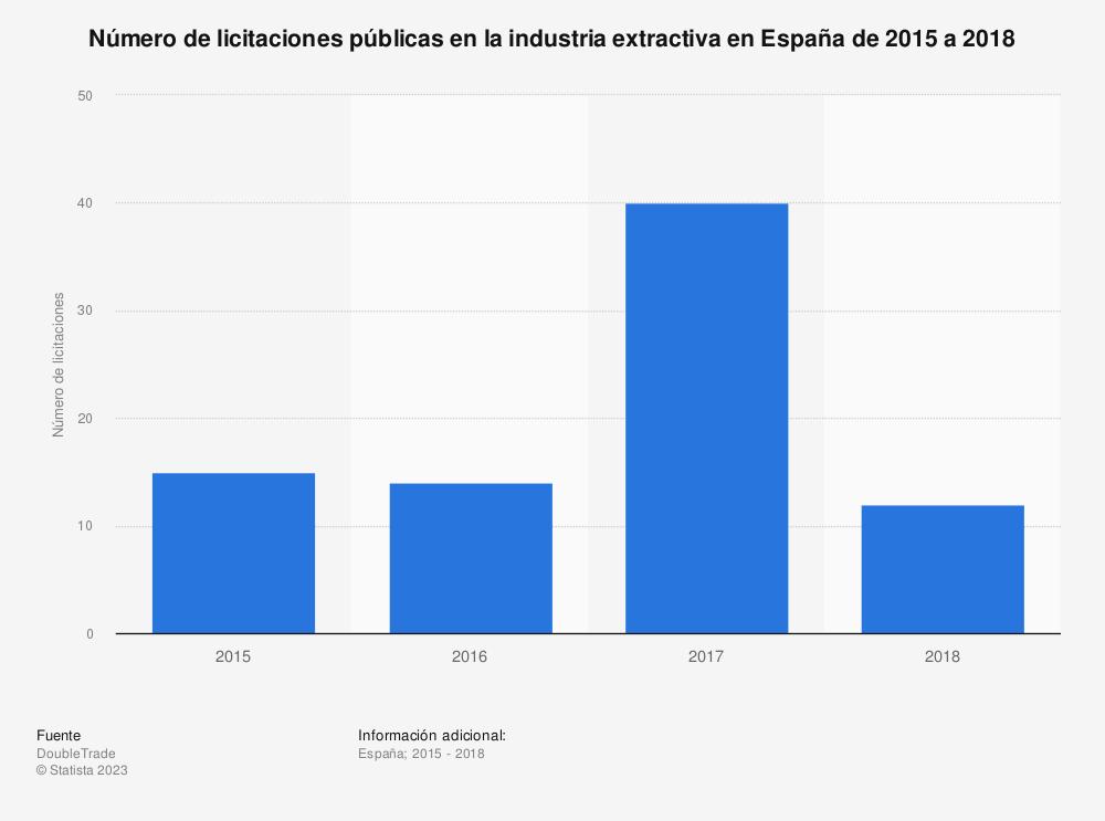 Estadística: Número de licitaciones públicas en la industria extractiva en España de 2015 a 2018 | Statista