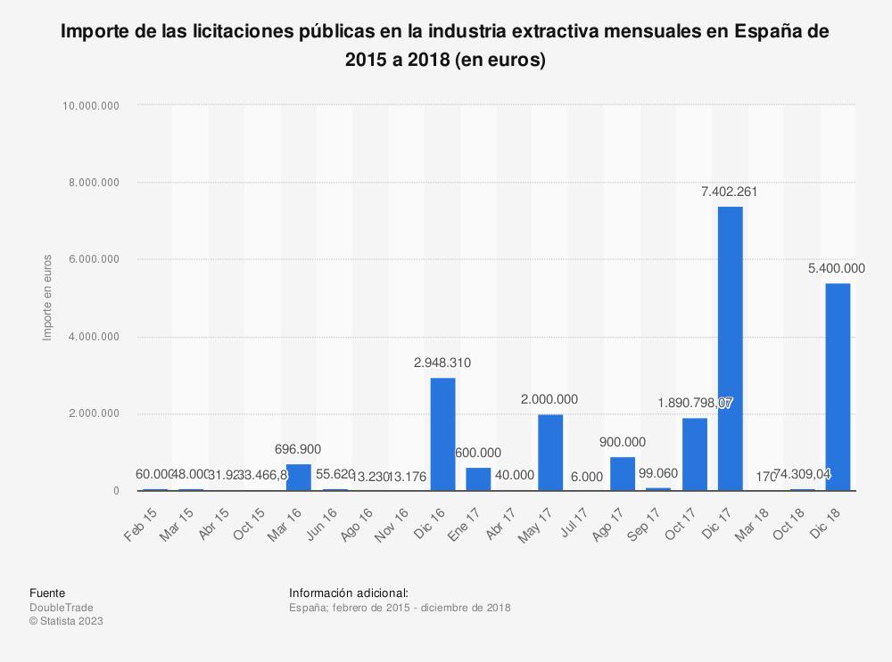 Estadística: Importe de las licitaciones públicas en la industria extractiva mensuales en España de 2015 a 2018 (en euros)  | Statista