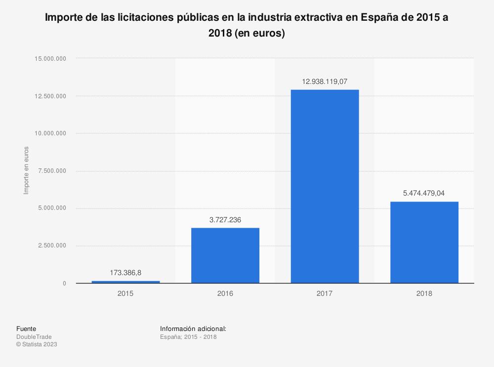 Estadística: Importe de las licitaciones públicas en la industria extractiva en España de 2015 a 2018 (en euros)  | Statista