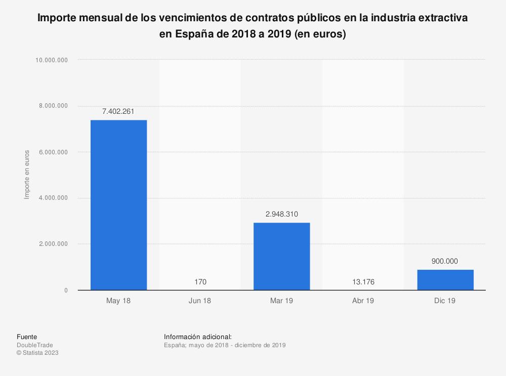 Estadística: Importe mensual de los vencimientos de contratos públicos en la industria extractiva en España de 2018 a 2019 (en euros)  | Statista