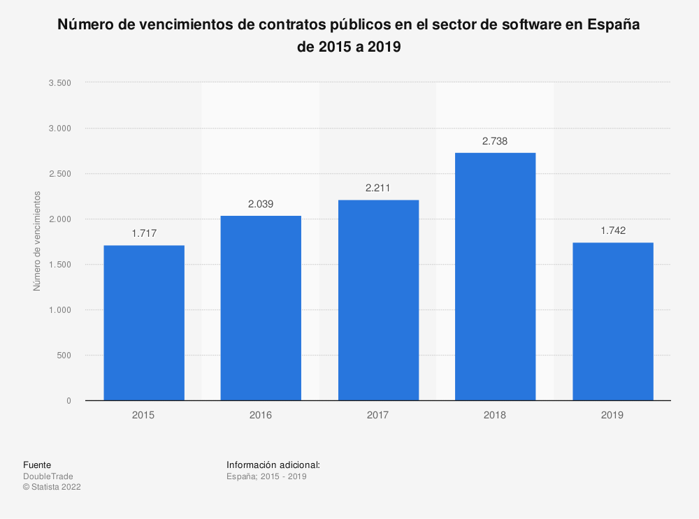 Estadística: Número de vencimientos de contratos públicos en el sector de software en España de 2015 a 2019 | Statista