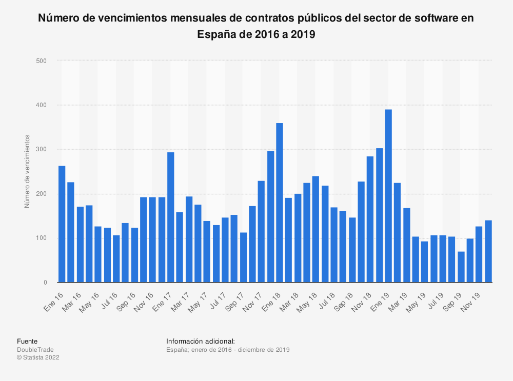 Estadística: Número de vencimientos mensuales de contratos públicos del sector de software en España de 2016 a 2019 | Statista
