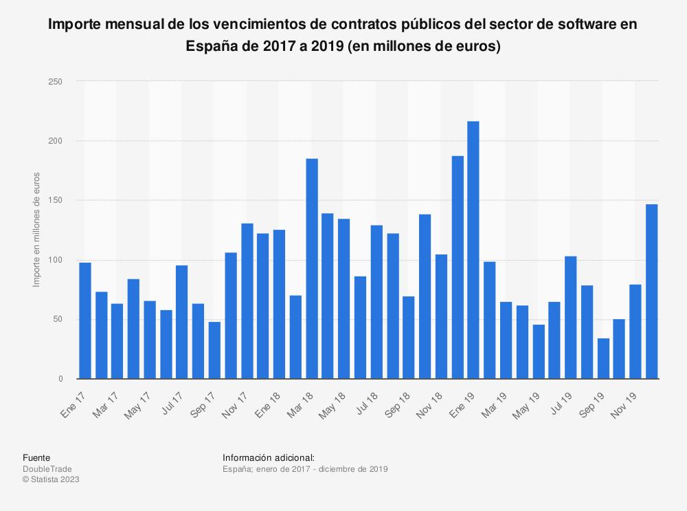 Estadística: Importe mensual de los vencimientos de contratos públicos del sector de software en España de 2017 a 2019 (en millones de euros)  | Statista
