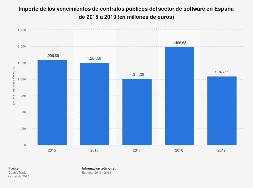 Estadística: Importe de los vencimientos de contratos públicos del sector de software en España de 2015 a 2019 (en millones de euros)  | Statista