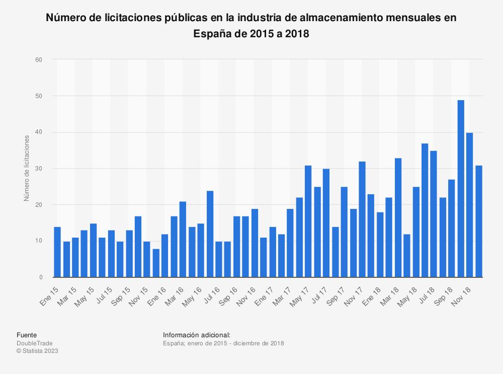 Estadística: Número de licitaciones públicas en la industria de almacenamiento mensuales en España de 2015 a 2018 | Statista