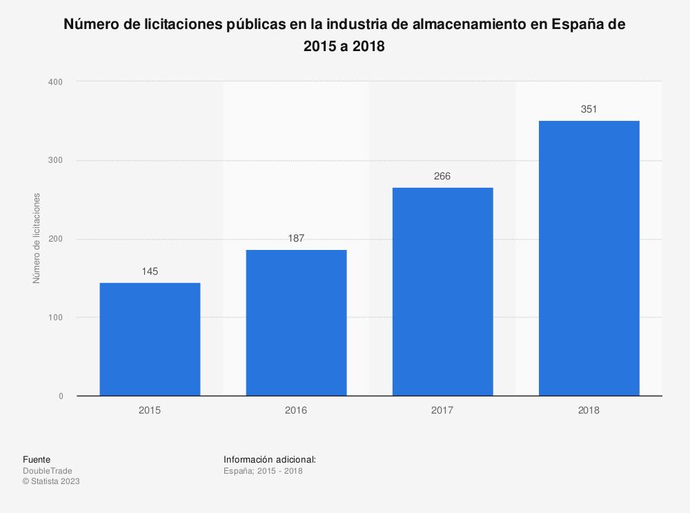 Estadística: Número de licitaciones públicas en la industria de almacenamiento en España de 2015 a 2018 | Statista