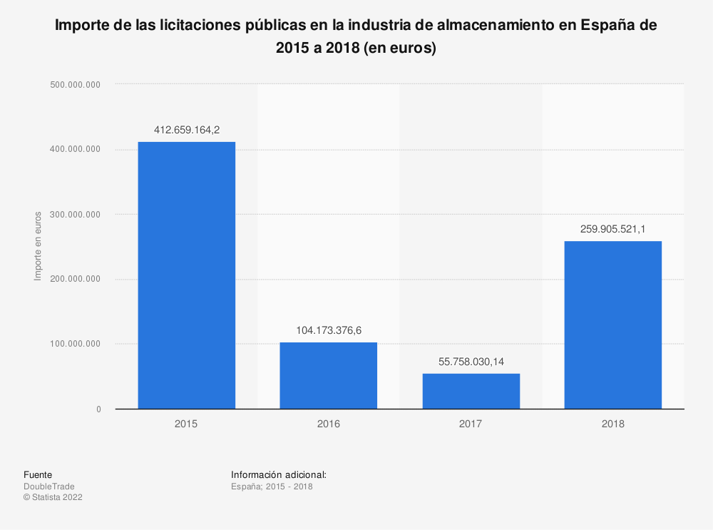 Estadística: Importe de las licitaciones públicas en la industria de almacenamiento en España de 2015 a 2018 (en euros) | Statista