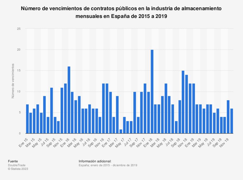 Estadística: Número de vencimientos de contratos públicos en la industria de almacenamiento mensuales en España de 2015 a 2019 | Statista