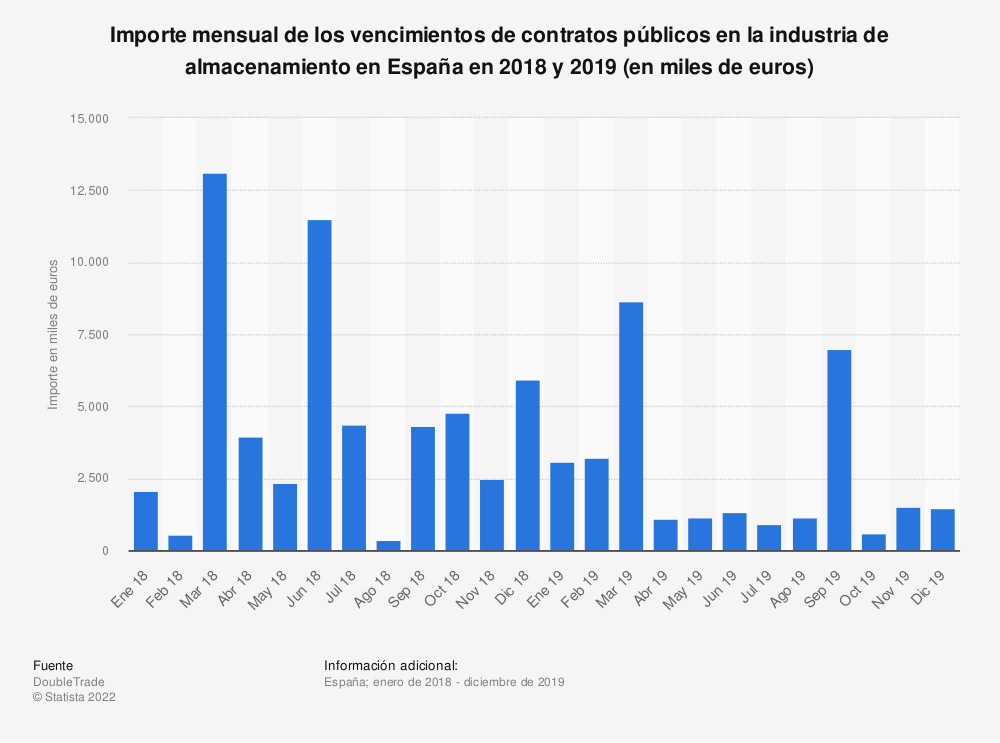 Estadística: Importe mensual de los vencimientos de contratos públicos en la industria de almacenamiento en España en 2018 y 2019 (en miles de euros) | Statista