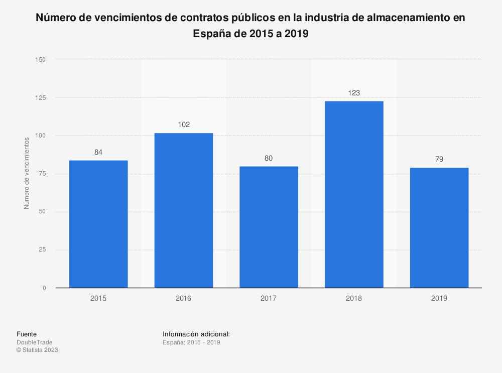 Estadística: Número de vencimientos de contratos públicos en la industria de almacenamiento en España de 2015 a 2019 | Statista