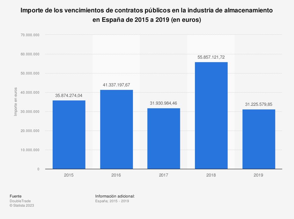 Estadística: Importe de los vencimientos de contratos públicos en la industria de almacenamiento en España de 2015 a 2019 (en euros) | Statista