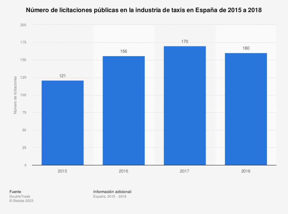 Estadística: Número de licitaciones públicas en la industria de taxis en España de 2015 a 2018 | Statista
