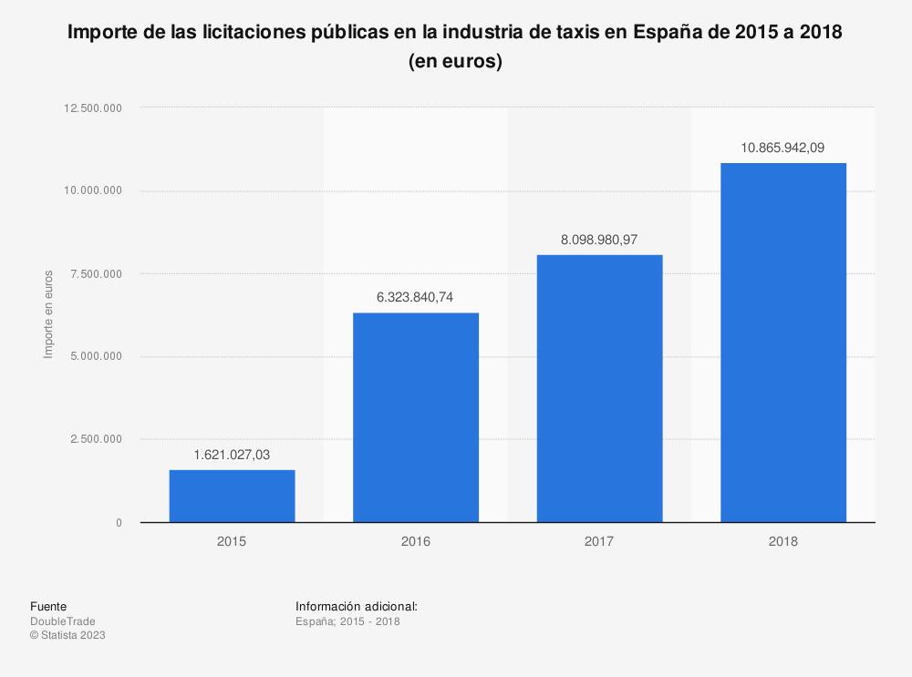 Estadística: Importe de las licitaciones públicas en la industria de taxis en España de 2015 a 2018 (en euros) | Statista