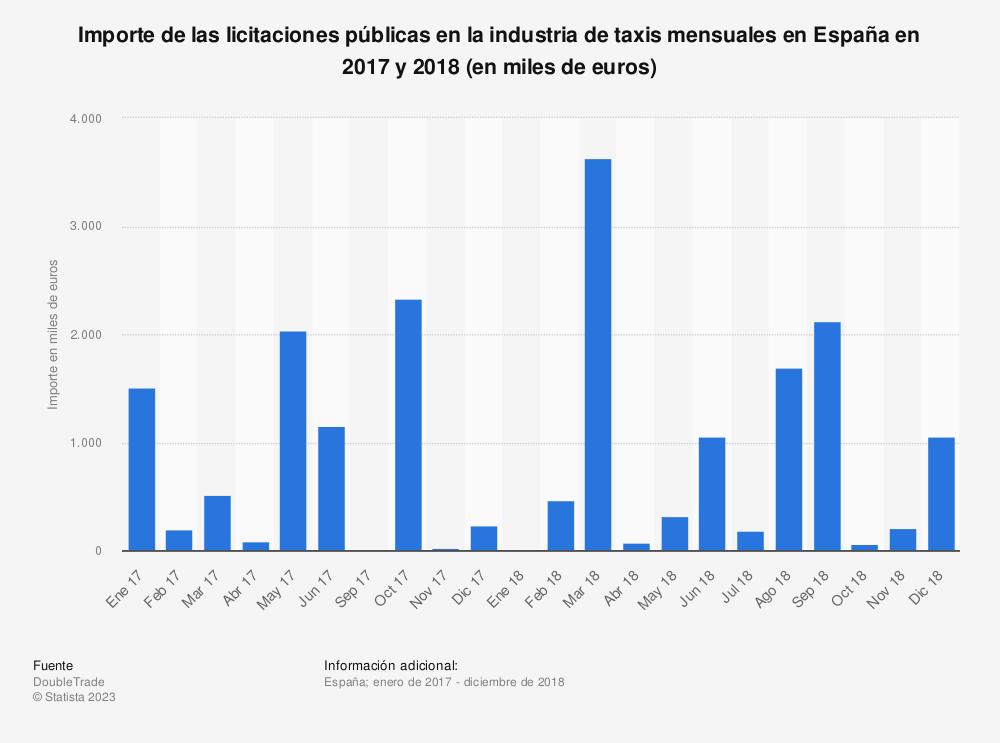 Estadística: Importe de las licitaciones públicas en la industria de taxis mensuales en España en 2017 y 2018 (en miles de euros) | Statista