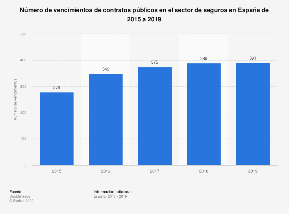 Estadística: Número de vencimientos de contratos públicos en el sector de seguros en España de 2015 a 2019 | Statista
