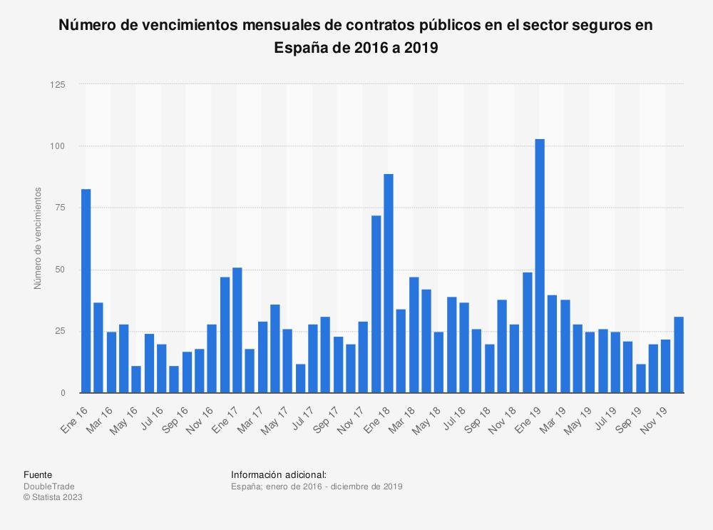 Estadística: Número de vencimientos mensuales de contratos públicos en el sector seguros en España de 2016 a 2019 | Statista