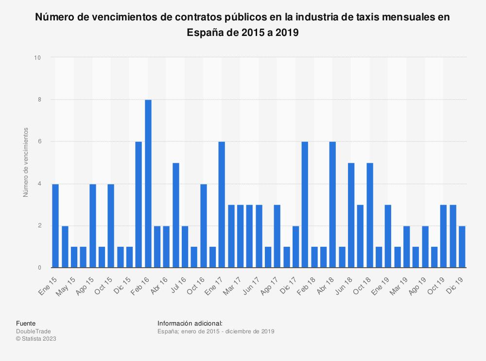 Estadística: Número de vencimientos de contratos públicos en la industria de taxis mensuales en España de 2015 a 2019 | Statista