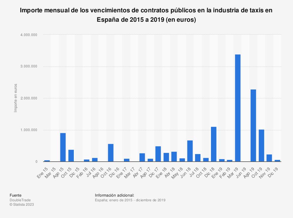 Estadística: Importe mensual de los vencimientos de contratos públicos en la industria de taxis en España de 2015 a 2019 (en euros) | Statista