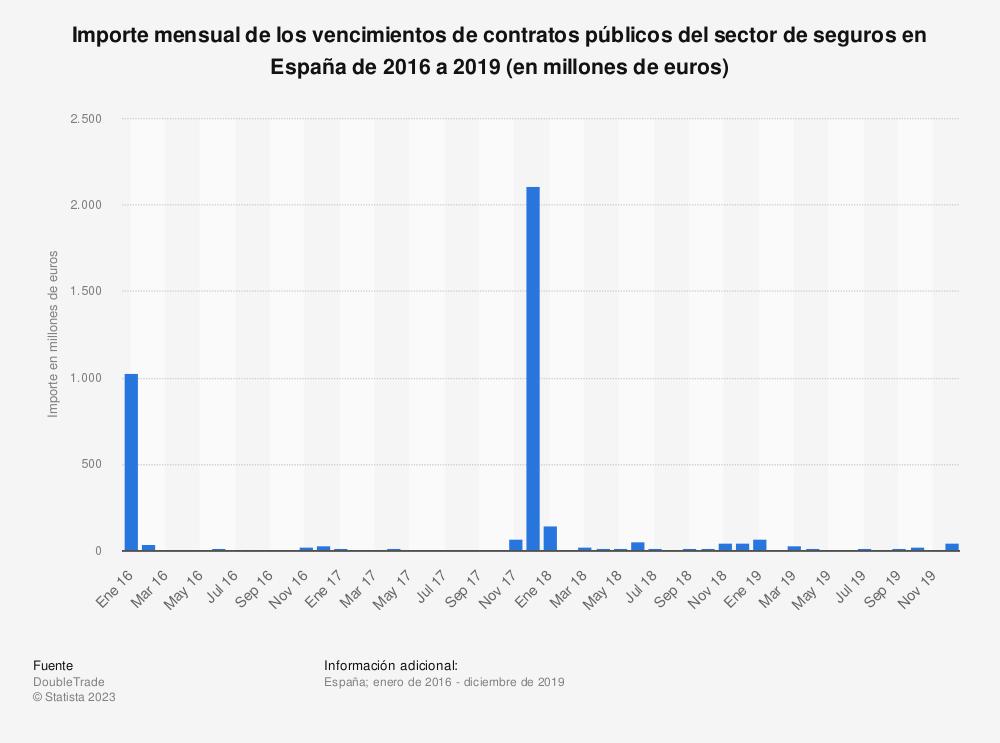 Estadística: Importe mensual de los vencimientos de contratos públicos del sector de seguros en España de 2016 a 2019 (en millones de euros)  | Statista