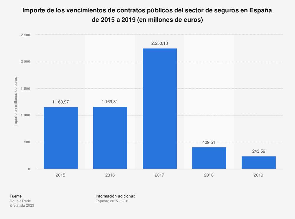 Estadística: Importe de los vencimientos de contratos públicos del sector de seguros en España de 2015 a 2019 (en millones de euros)  | Statista