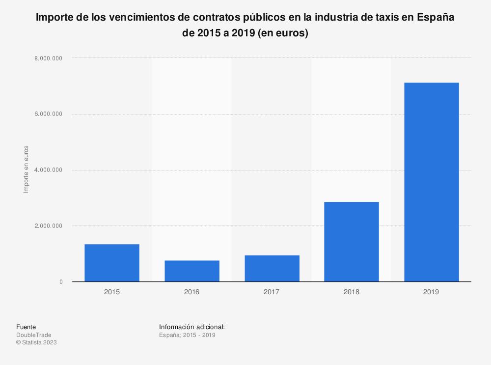 Estadística: Importe de los vencimientos de contratos públicos en la industria de taxis en España de 2015 a 2019 (en euros) | Statista