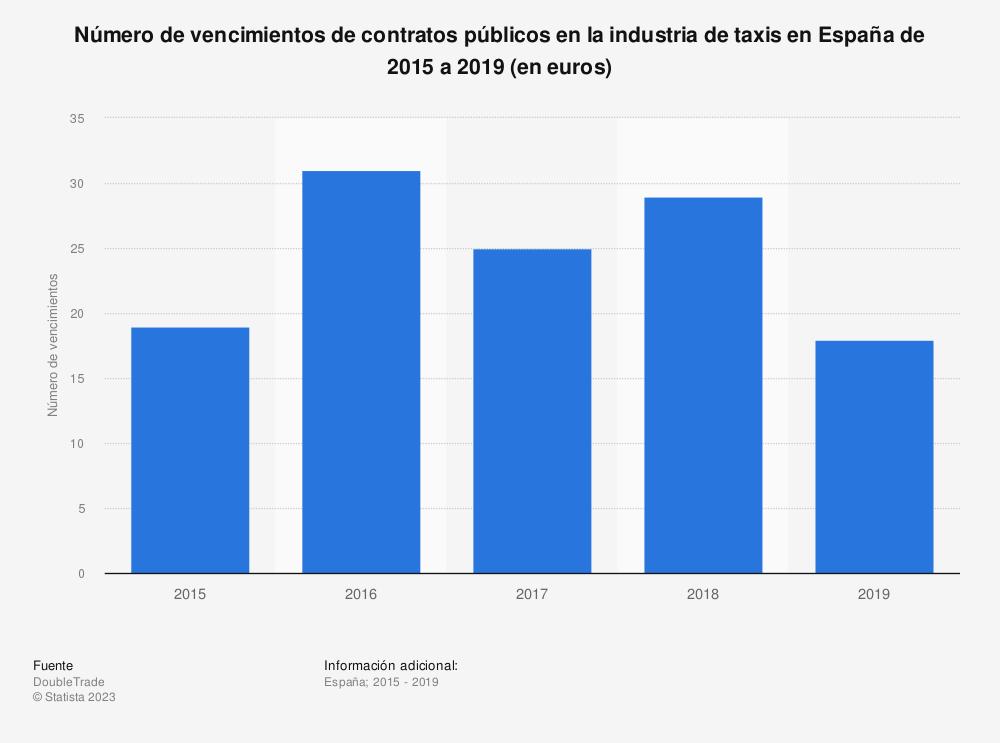 Estadística: Número de vencimientos de contratos públicos en la industria de taxis en España de 2015 a 2019 (en euros) | Statista
