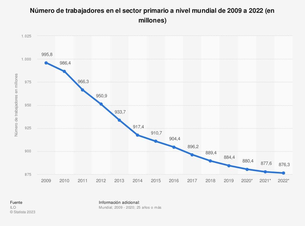 Estadística: Número de trabajadores en el sector primario a nivel mundial de 2009 a 2022 (en millones) | Statista