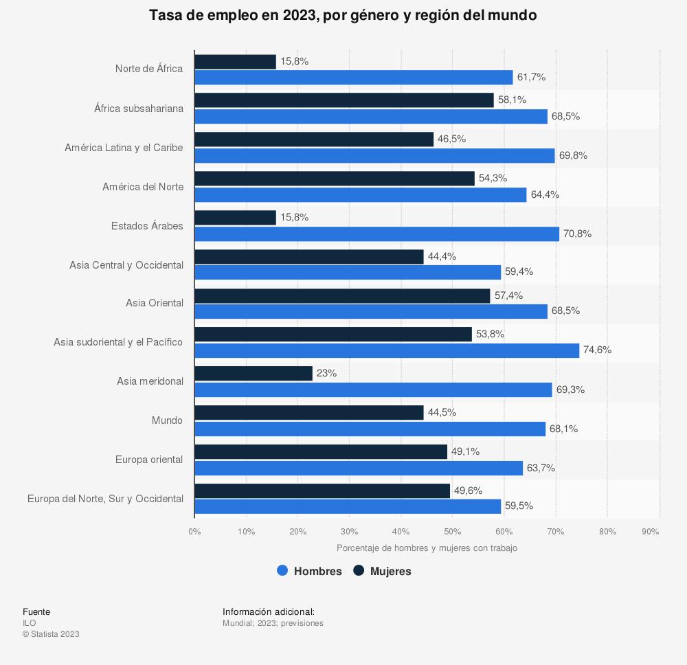 Estadística: Tasa de empleo en 2019, por género y región del mundo | Statista