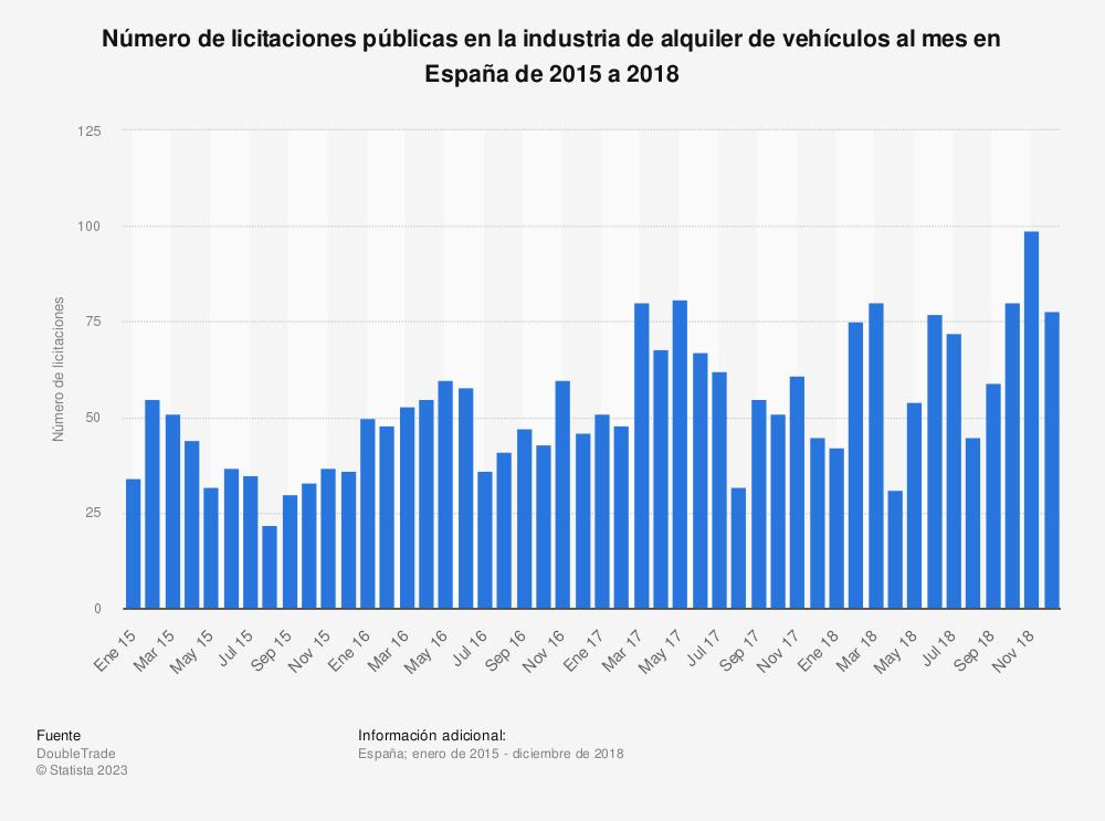Estadística: Número de licitaciones públicas en la industria de alquiler de vehículos al mes en España de 2015 a 2018 | Statista