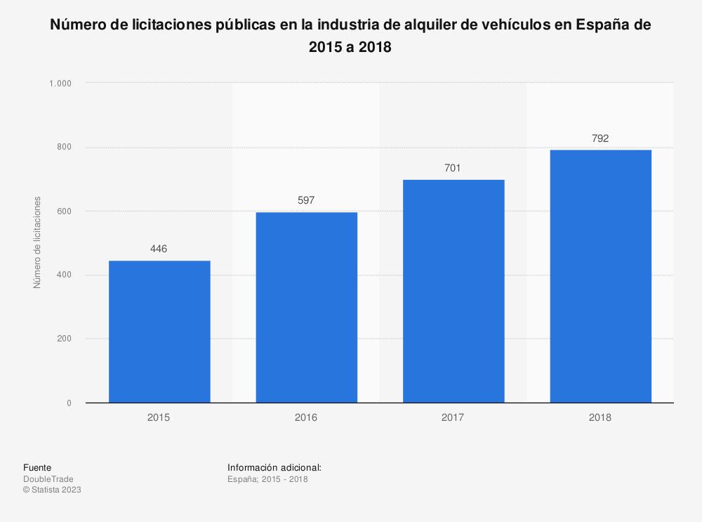 Estadística: Número de licitaciones públicas en la industria de alquiler de vehículos en España de 2015 a 2018 | Statista